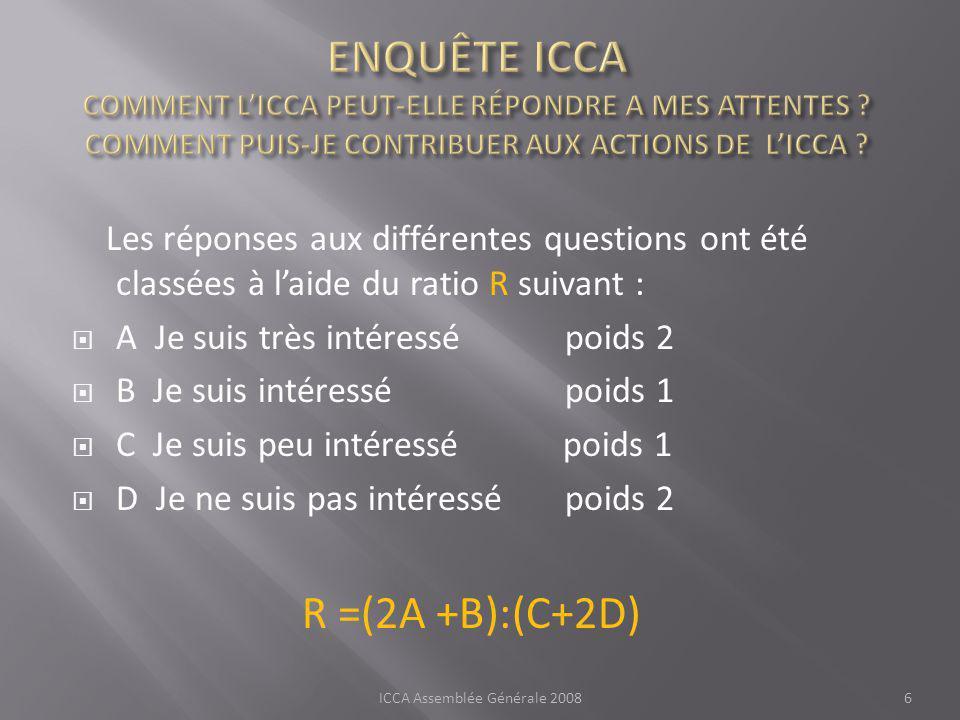 Les réponses aux différentes questions ont été classées à laide du ratio R suivant : A Je suis très intéressé poids 2 B Je suis intéressé poids 1 C Je suis peu intéressé poids 1 D Je ne suis pas intéressé poids 2 R =(2A +B):(C+2D) ICCA Assemblée Générale 20086