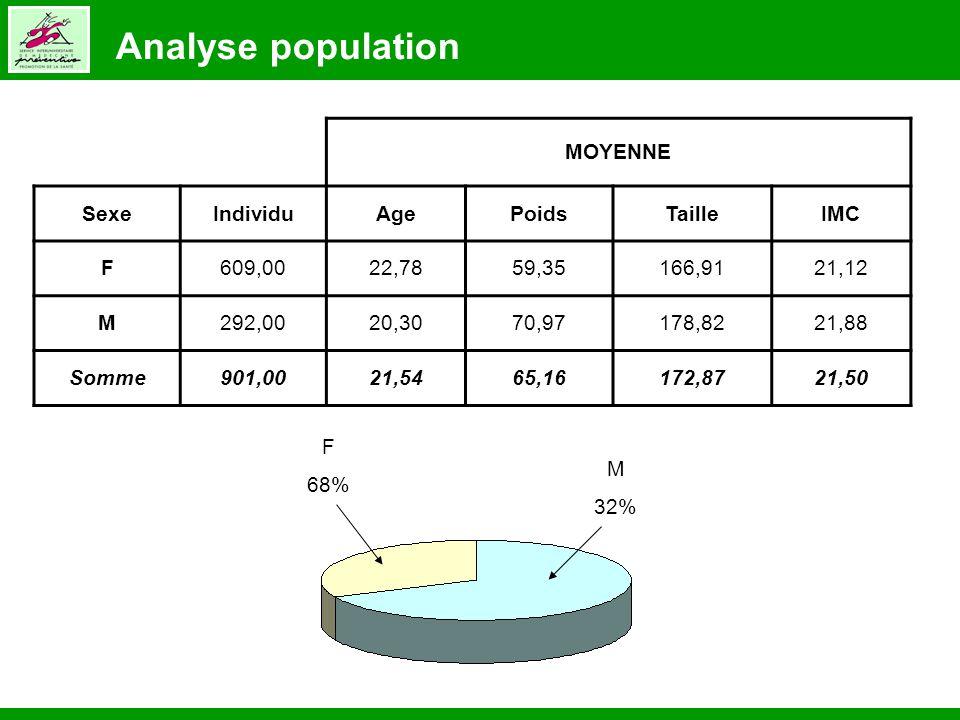 F 68% M 32% MOYENNE SexeIndividuAgePoidsTailleIMC F609,0022,7859,35166,9121,12 M292,0020,3070,97178,8221,88 Somme901,0021,5465,16172,8721,50 Analyse p