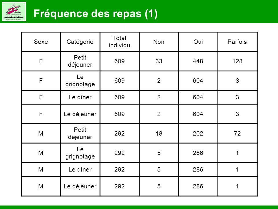 Fréquence des repas (1) SexeCatégorie Total individu NonOuiParfois F Petit déjeuner 60933448128 F Le grignotage 60926043 FLe dîner60926043 FLe déjeune