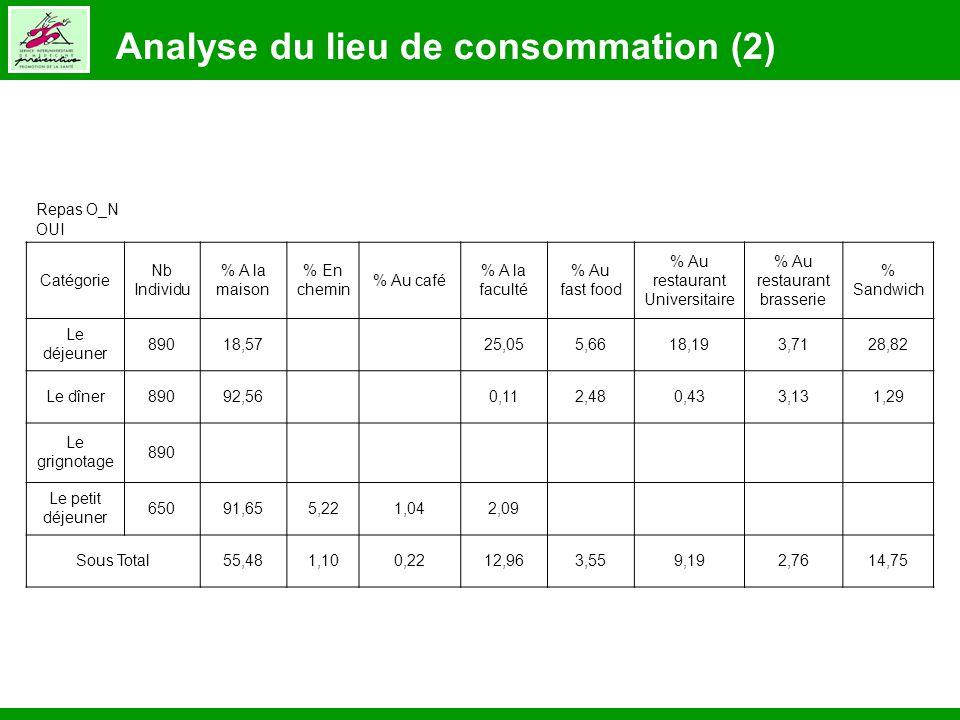 Analyse du lieu de consommation (2) Repas O_N OUI Catégorie Nb Individu % A la maison % En chemin % Au café % A la faculté % Au fast food % Au restaur