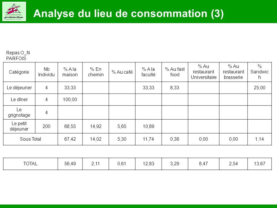 Analyse du lieu de consommation (3) Repas O_N PARFOIS Catégorie Nb Individu % A la maison % En chemin % Au café % A la faculté % Au fast food % Au res
