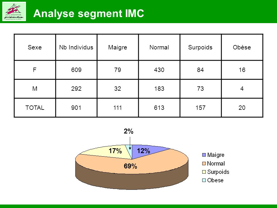 Analyse segment IMC 2% 17%12% 69% SexeNb IndividusMaigreNormalSurpoidsObèse F609794308416 M29232183734 TOTAL90111161315720