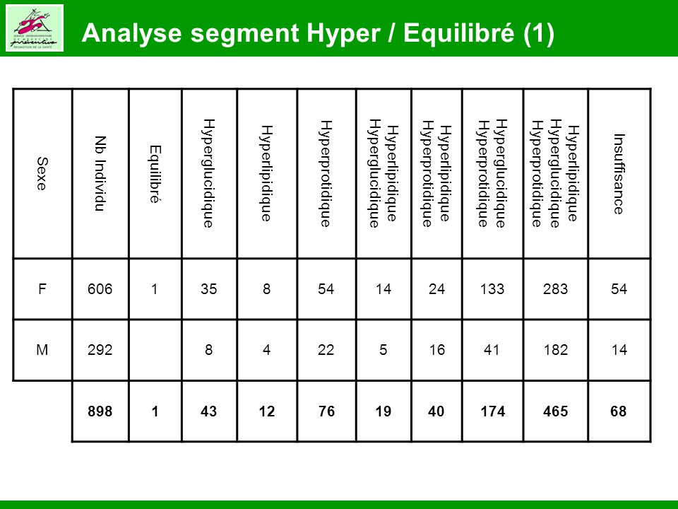 Analyse segment Hyper / Equilibré (2)