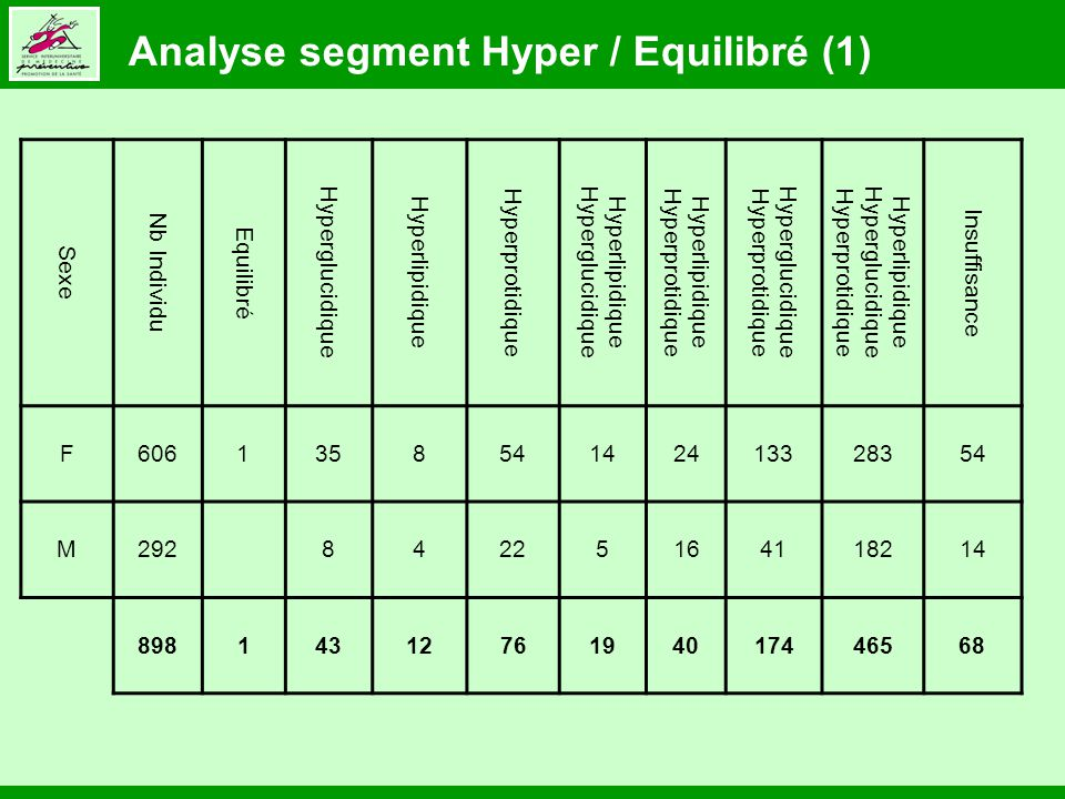 Analyse segment Hyper / Equilibré (1) Sexe Nb Individu Equilibré Hyperglucidique Hyperlipidique Hyperprotidique Hyperlipidique Hyperglucidique Hyperlipidique Hyperprotidique Hyperglucidique Hyperprotidique Hyperlipidique Hyperglucidique Hyperprotidique Insuffisance F606135854142413328354 M292 84225164118214 8981431276194017446568