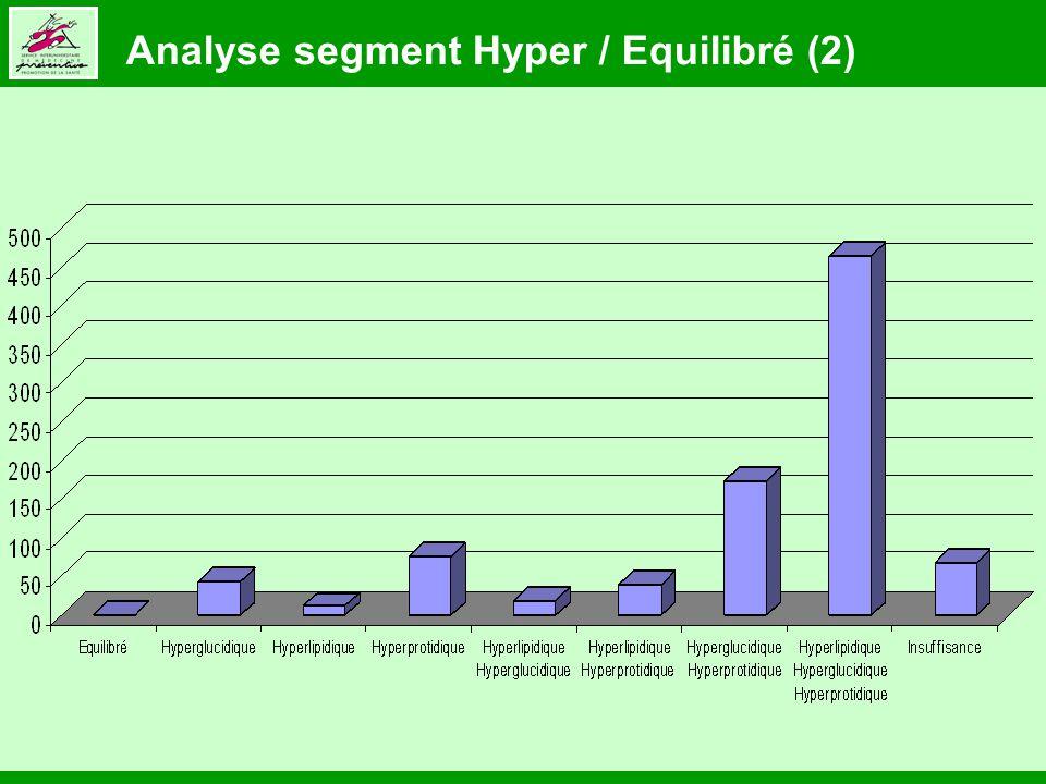 Analyse segment Hyper / Equilibré (2)