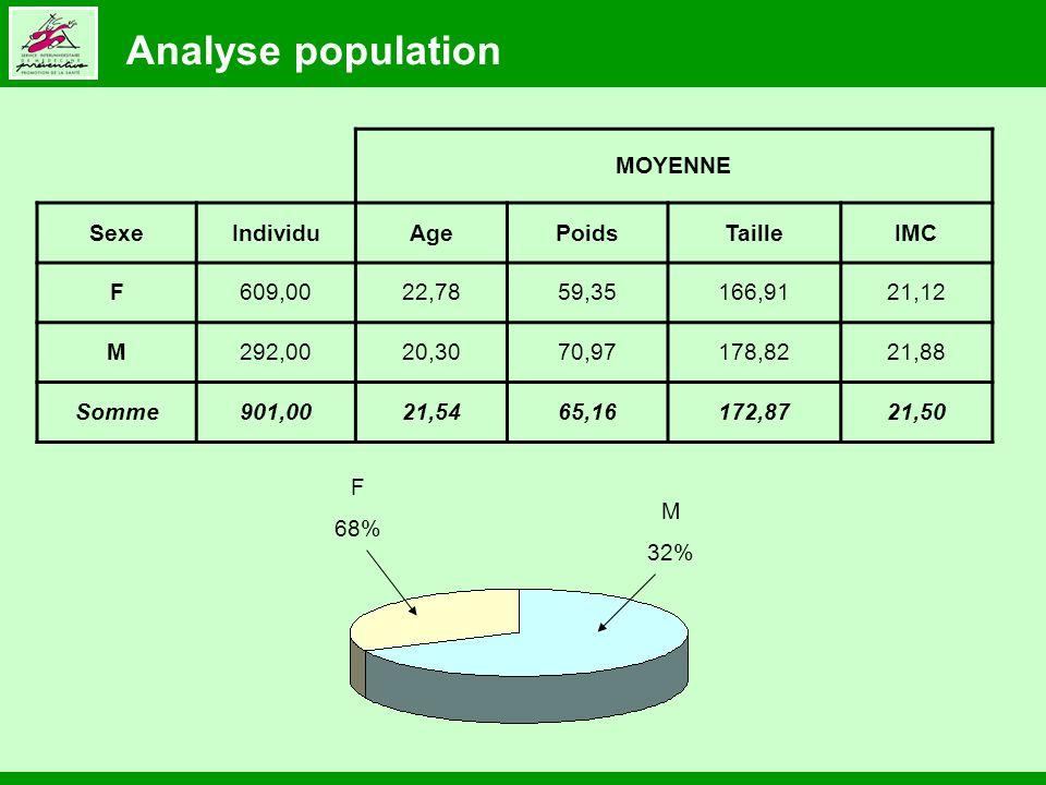 F 68% M 32% MOYENNE SexeIndividuAgePoidsTailleIMC F609,0022,7859,35166,9121,12 M292,0020,3070,97178,8221,88 Somme901,0021,5465,16172,8721,50 Analyse population