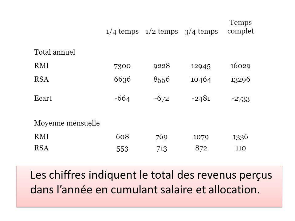 Les chiffres indiquent le total des revenus perçus dans lannée en cumulant salaire et allocation.