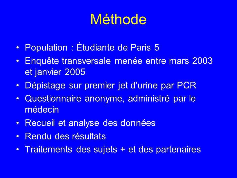 Méthode Population : Étudiante de Paris 5 Enquête transversale menée entre mars 2003 et janvier 2005 Dépistage sur premier jet durine par PCR Question