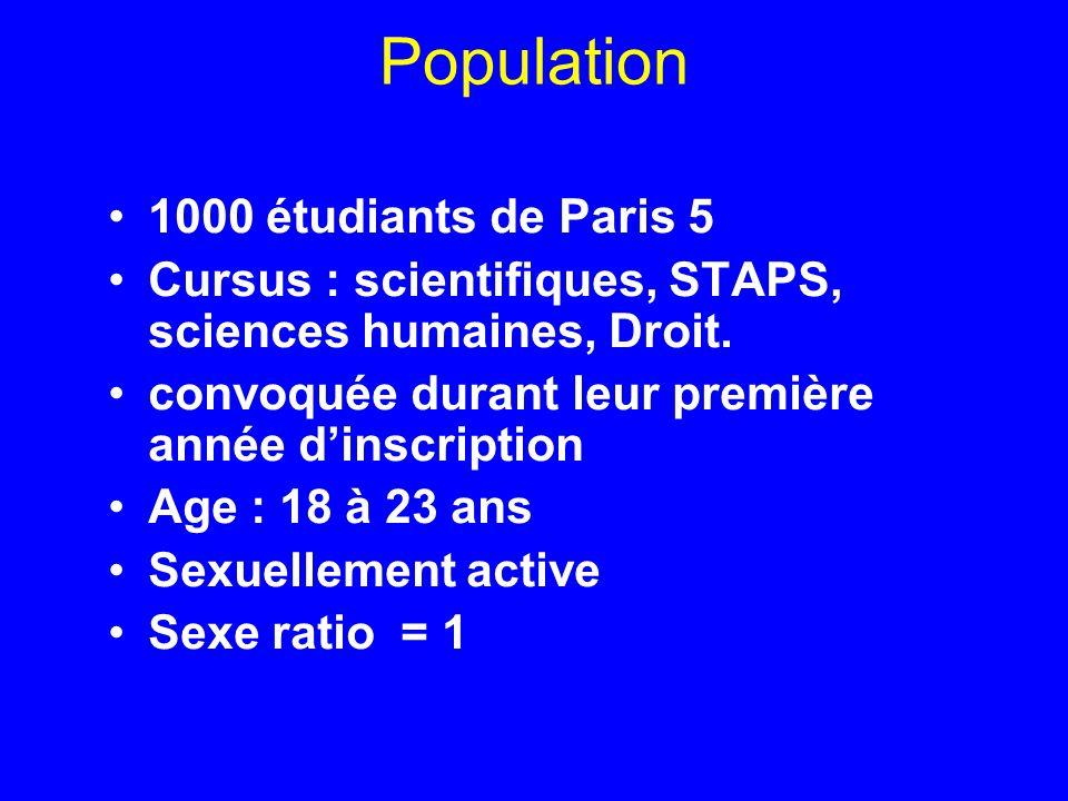 Population 1000 étudiants de Paris 5 Cursus : scientifiques, STAPS, sciences humaines, Droit. convoquée durant leur première année dinscription Age :
