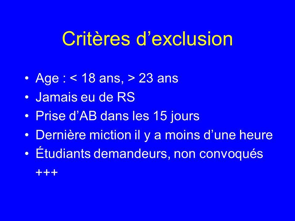 Critères dexclusion Age : 23 ans Jamais eu de RS Prise dAB dans les 15 jours Dernière miction il y a moins dune heure Étudiants demandeurs, non convoq