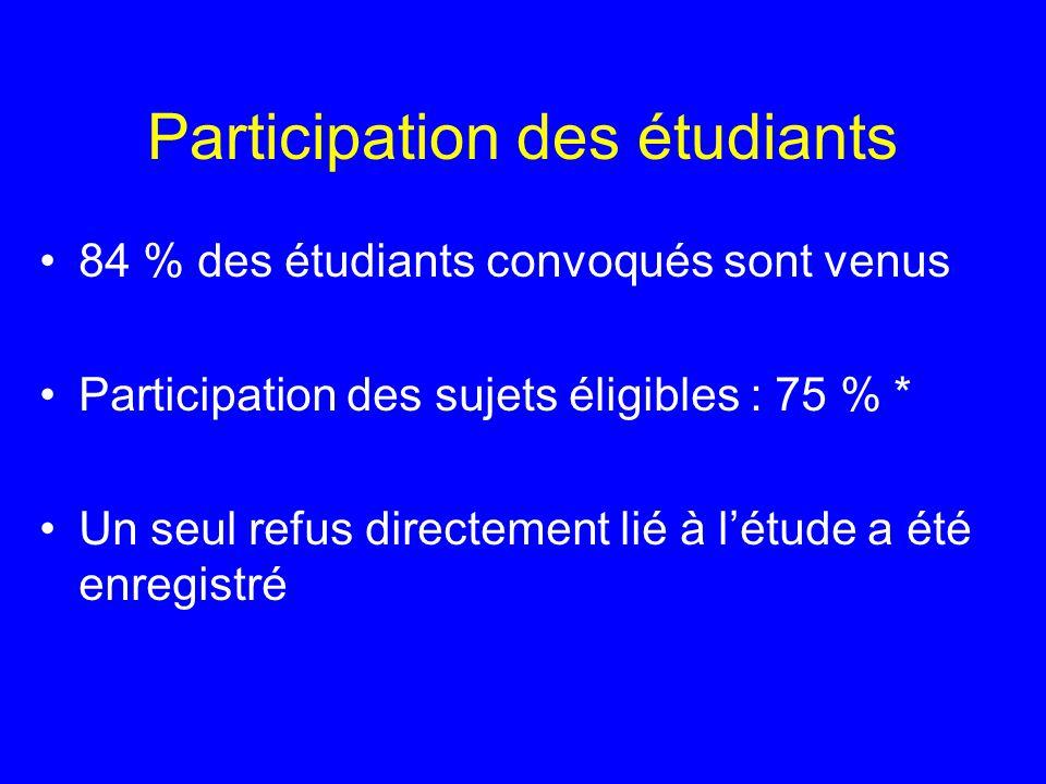 Participation des étudiants 84 % des étudiants convoqués sont venus Participation des sujets éligibles : 75 % * Un seul refus directement lié à létude