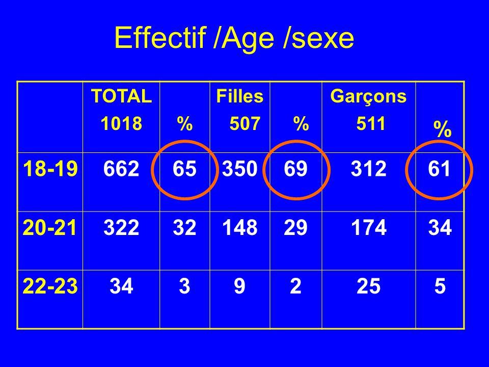 TOTAL 1018% Filles 507 % Garçons 511 % 18-19662653506931261 20-21322321482917434 22-2334392255 Effectif /Age /sexe