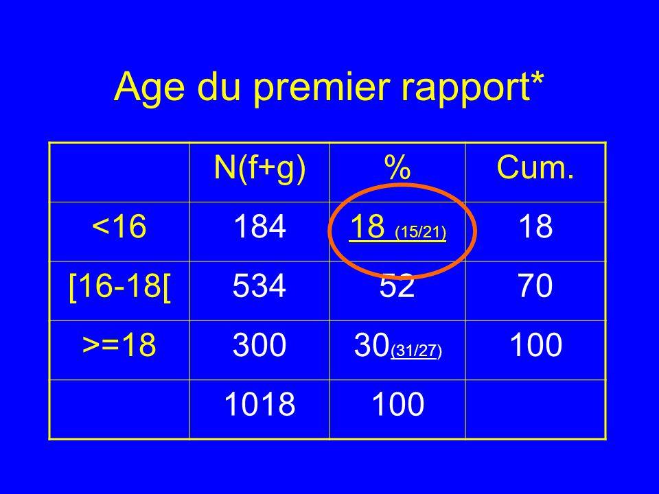 Age du premier rapport* N(f+g)%Cum. <1618418 (15/21) 18 [16-18[5345270 >=1830030 (31/27) 100 1018100