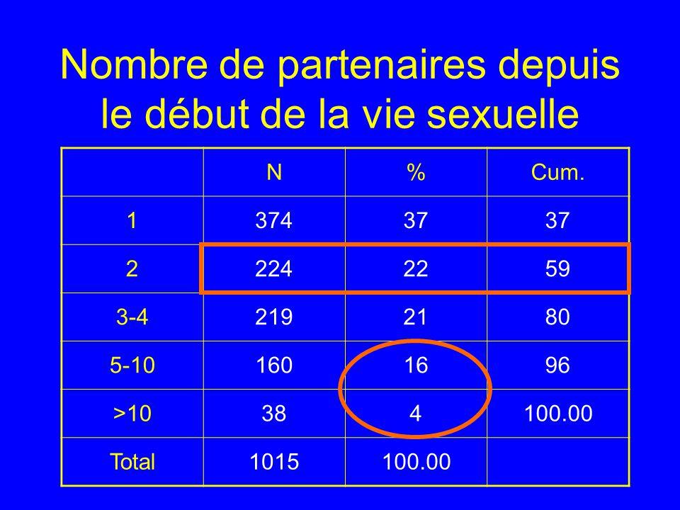 Nombre de partenaires depuis le début de la vie sexuelle N%Cum. 137437 22242259 3-42192180 5-101601696 >10384100.00 Total1015100.00