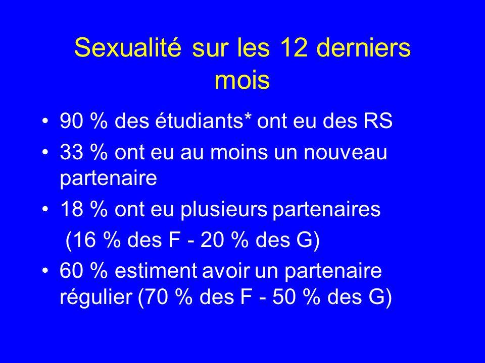 Sexualité sur les 12 derniers mois 90 % des étudiants* ont eu des RS 33 % ont eu au moins un nouveau partenaire 18 % ont eu plusieurs partenaires (16