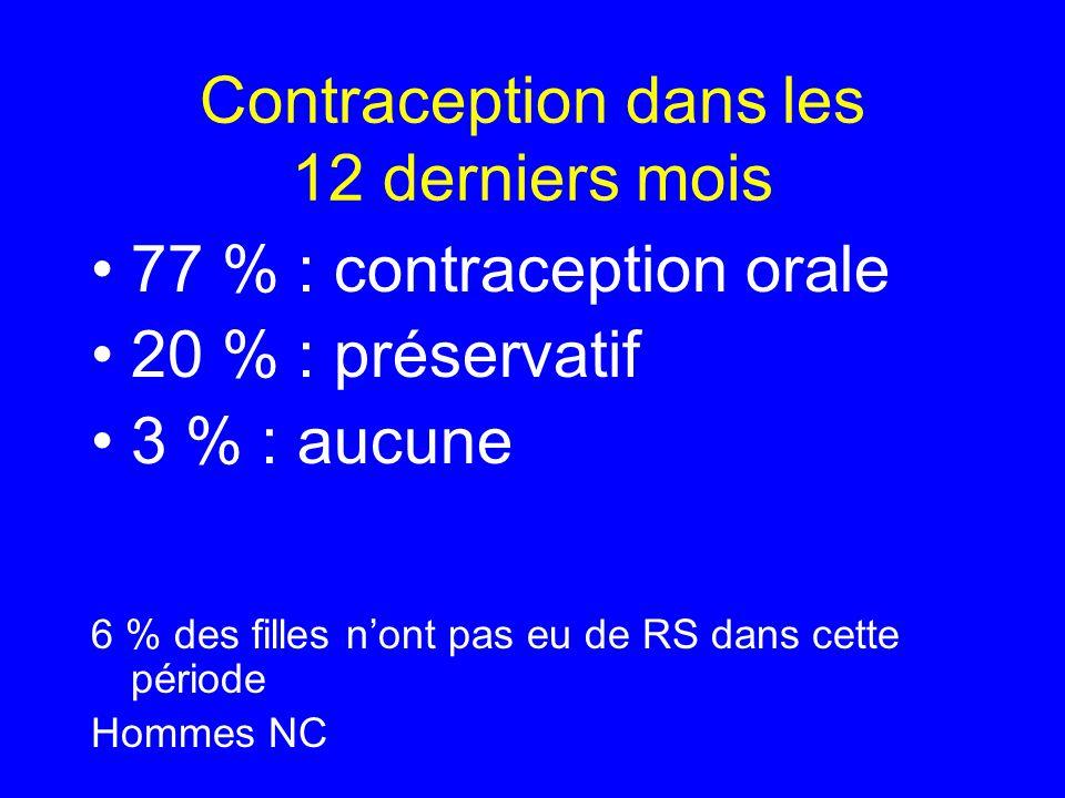 Contraception dans les 12 derniers mois 77 % : contraception orale 20 % : préservatif 3 % : aucune 6 % des filles nont pas eu de RS dans cette période