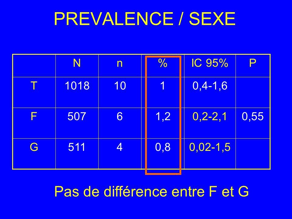 PREVALENCE / SEXE Nn%IC 95%P T10181010,4-1,6 F50761,20,2-2,10,55 G51140,80,02-1,5 Pas de différence entre F et G