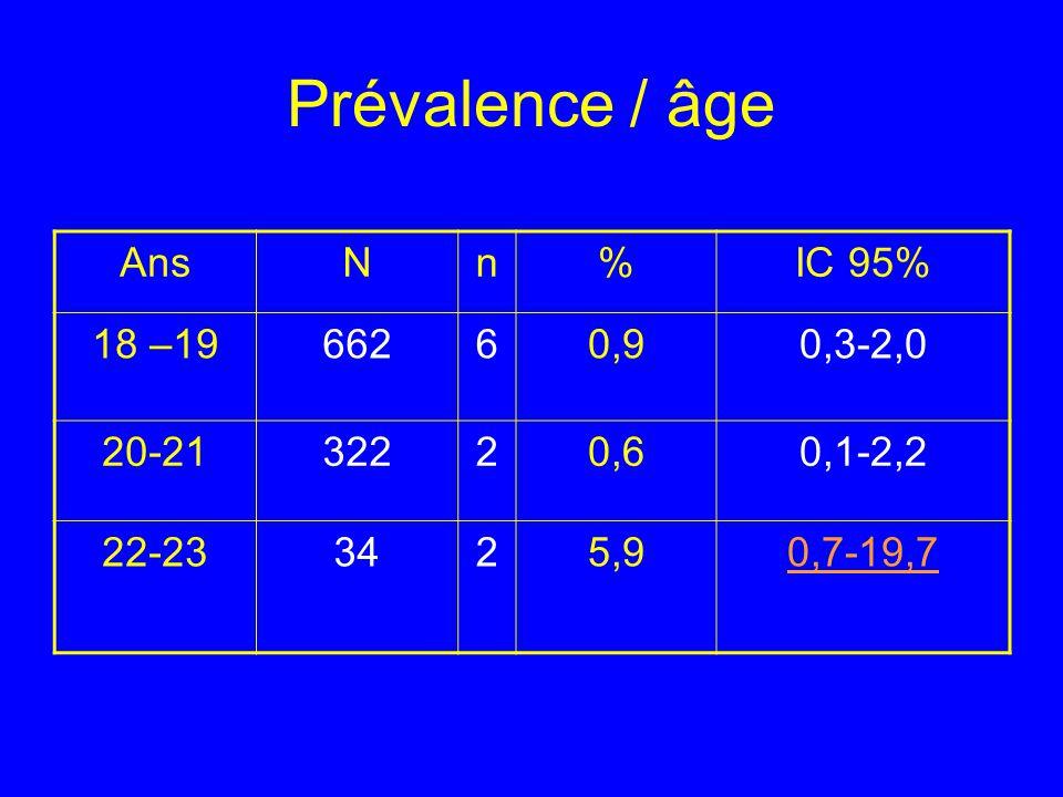 Prévalence / âge AnsNn%IC 95% 18 –1966260,90,3-2,0 20-2132220,60,1-2,2 22-233425,90,7-19,7