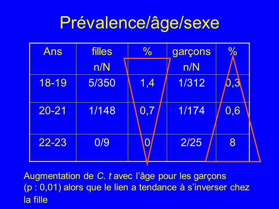 Prévalence/âge/sexe Augmentation de C. t avec lâge pour les garçons (p : 0,01) alors que le lien a tendance à sinverser chez la fille Ansfilles n/N %g