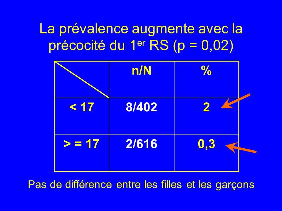 La prévalence augmente avec la précocité du 1 er RS (p = 0,02) n/N% < 178/4022 > = 172/6160,3 Pas de différence entre les filles et les garçons