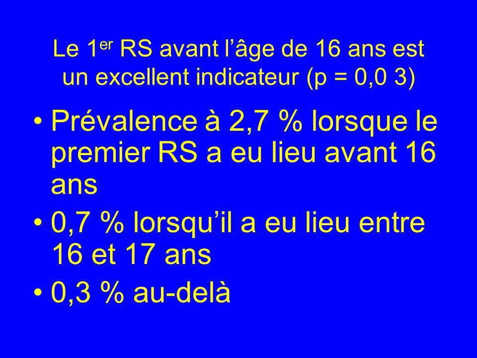 Le 1 er RS avant lâge de 16 ans est un excellent indicateur (p = 0,0 3) Prévalence à 2,7 % lorsque le premier RS a eu lieu avant 16 ans 0,7 % lorsquil