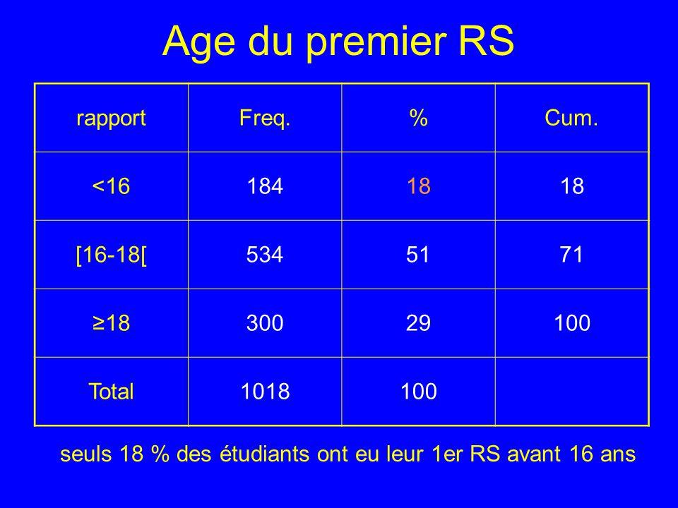 seuls 18 % des étudiants ont eu leur 1er RS avant 16 ans Age du premier RS rapportFreq.%Cum. <1618418 [16-18[5345171 1830029100 Total1018100