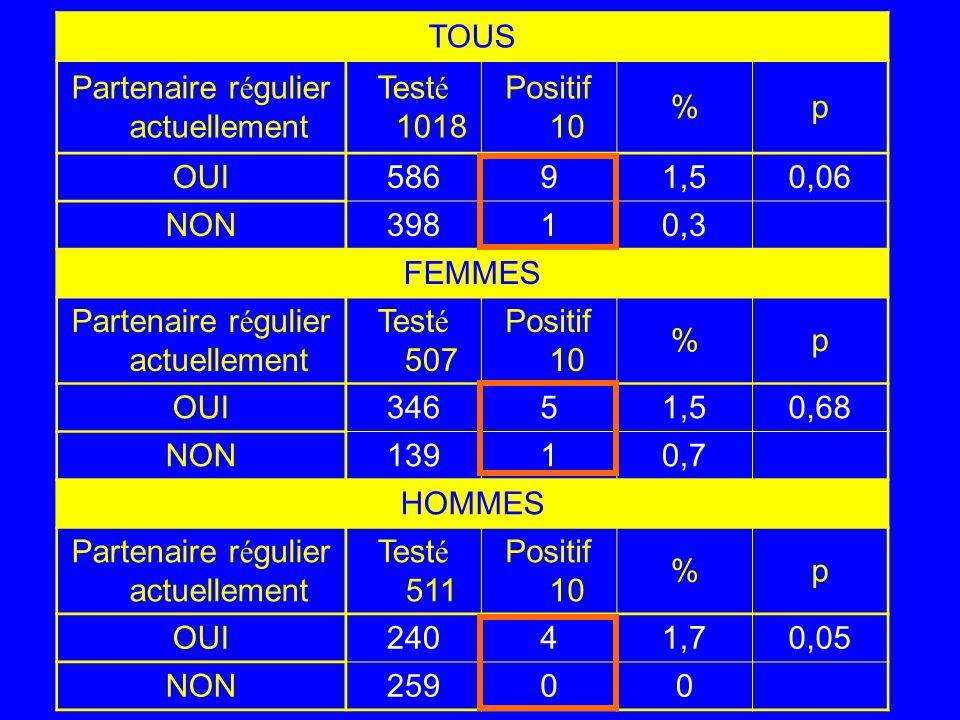 TOUS Partenaire régulier actuellement Testé 1018 Positif 10 %p OUI58691,50,06 NON39810,3 FEMMES Partenaire régulier actuellement Testé 507 Positif 10