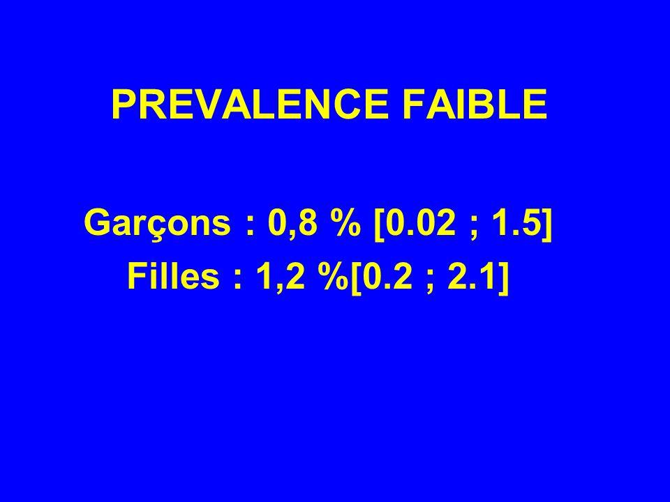 PREVALENCE FAIBLE Garçons : 0,8 % [0.02 ; 1.5] Filles : 1,2 %[0.2 ; 2.1]