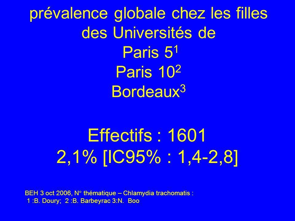 prévalence globale chez les filles des Universités de Paris 5 1 Paris 10 2 Bordeaux 3 Effectifs : 1601 2,1% [IC95% : 1,4-2,8] BEH 3 oct 2006, N° théma