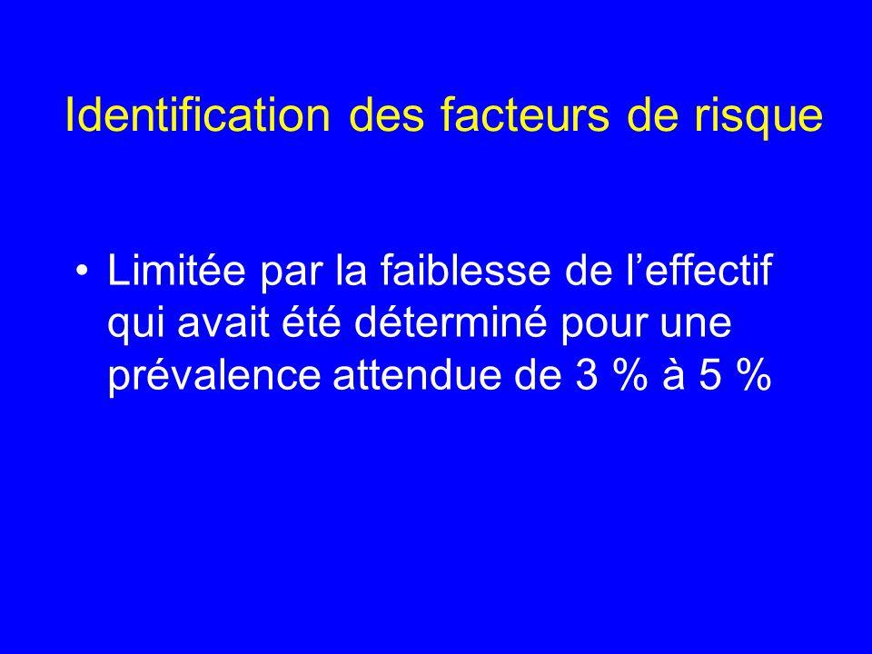 Identification des facteurs de risque Limitée par la faiblesse de leffectif qui avait été déterminé pour une prévalence attendue de 3 % à 5 %
