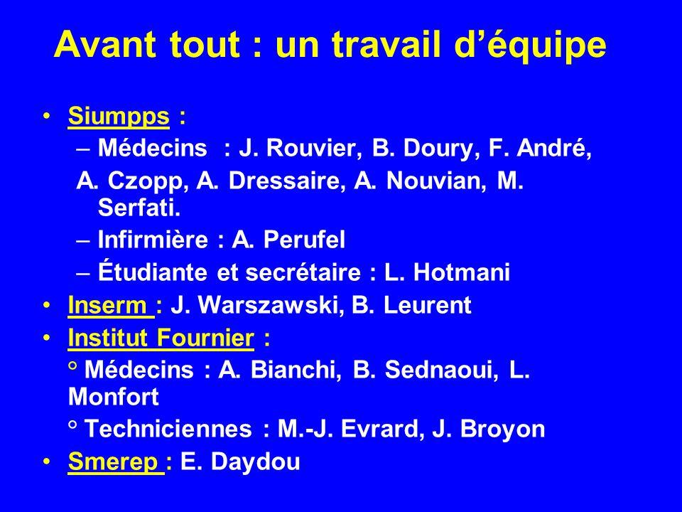 Avant tout : un travail déquipe Siumpps : –Médecins : J. Rouvier, B. Doury, F. André, A. Czopp, A. Dressaire, A. Nouvian, M. Serfati. –Infirmière : A.