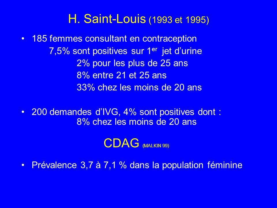 H. Saint-Louis (1993 et 1995) 185 femmes consultant en contraception 7,5% sont positives sur 1 er jet durine 2% pour les plus de 25 ans 8% entre 21 et