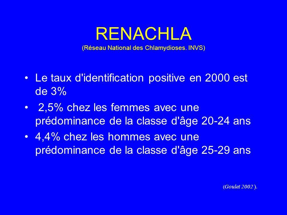 RENACHLA (Réseau National des Chlamydioses. INVS) Le taux d'identification positive en 2000 est de 3% 2,5% chez les femmes avec une prédominance de la