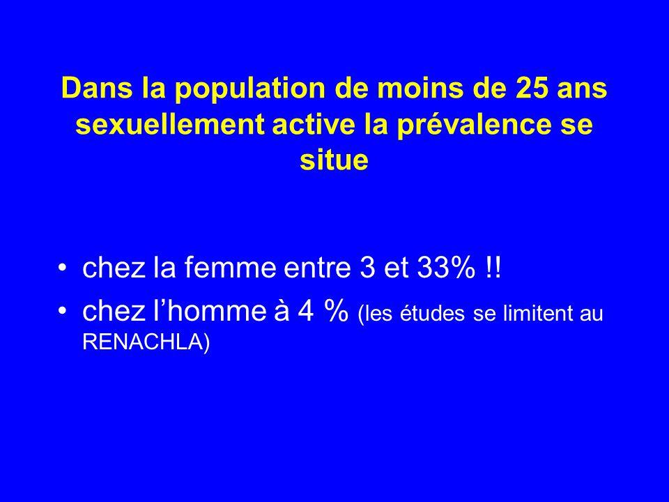 Dans la population de moins de 25 ans sexuellement active la prévalence se situe chez la femme entre 3 et 33% !! chez lhomme à 4 % (les études se limi