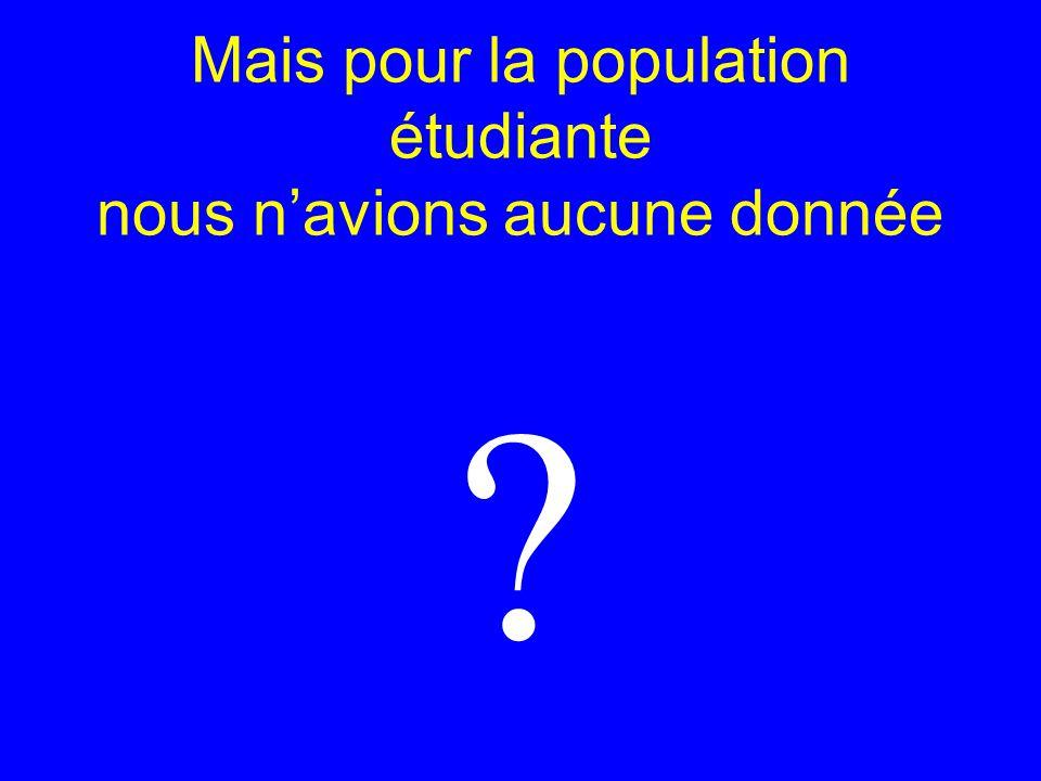 ETUDES PILOTES Létude lancée par le Siumpps est la première en France (2003/2004) et la seule concernant les deux sexes (1018) MP de bordeaux (2004)(825) MP de Nanterre (2004-2005)(269) Une étude européenne devrait débuter prochainement !