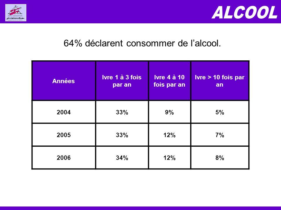 Années Ivre 1 à 3 fois par an Ivre 4 à 10 fois par an Ivre > 10 fois par an 200433%9%5% 200533%12%7% 200634%12%8% 64% déclarent consommer de lalcool.