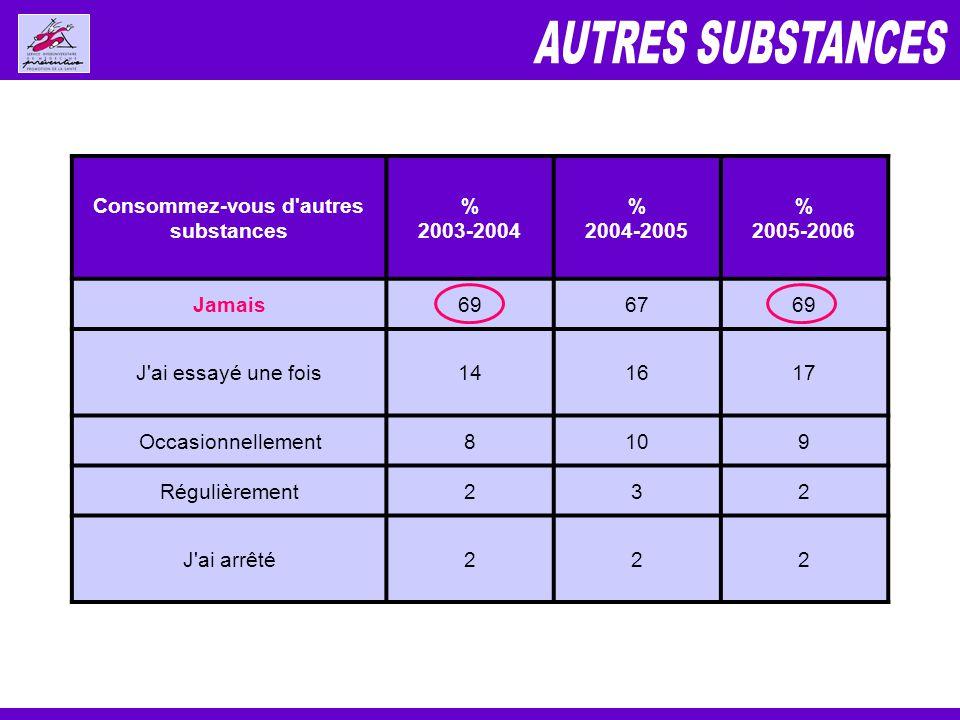 Consommez-vous d autres substances % 2003-2004 % 2004-2005 % 2005-2006 Jamais696769 J ai essayé une fois141617 Occasionnellement8109 Régulièrement232 J ai arrêté222