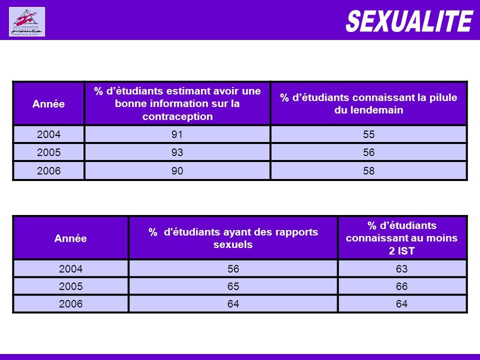 Année % d étudiants ayant des rapports sexuels % détudiants connaissant au moins 2 IST 20045663 20056566 200664 Année % détudiants estimant avoir une bonne information sur la contraception % détudiants connaissant la pilule du lendemain 20049155 20059356 20069058