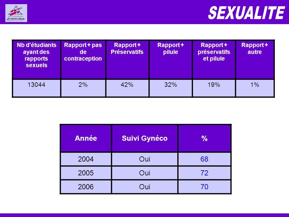 Nb d étudiants ayant des rapports sexuels Rapport + pas de contraception Rapport + Préservatifs Rapport + pilule Rapport + préservatifs et pilule Rapport + autre 130442%42%32%19%1% AnnéeSuivi Gynéco% 2004Oui68 2005Oui72 2006Oui70