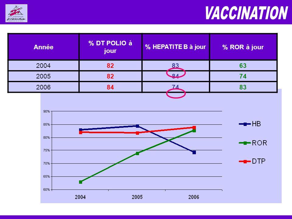 Année % DT POLIO à jour % HEPATITE B à jour % ROR à jour 2004828363 2005828474 2006847483