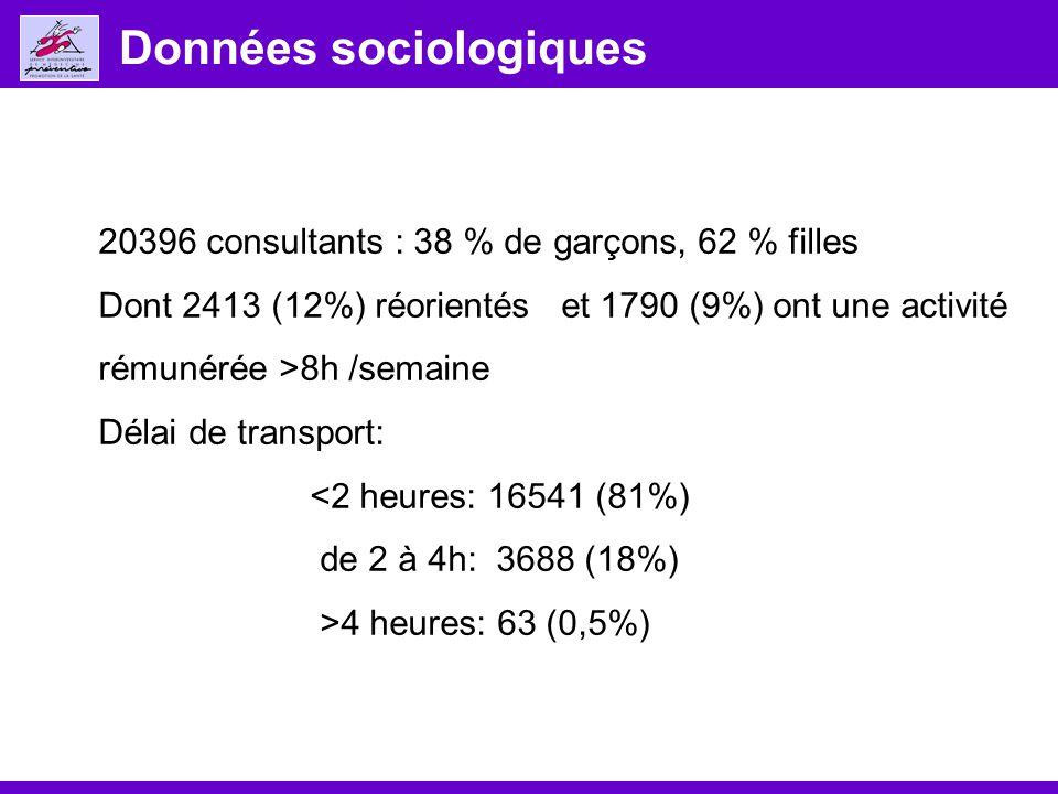 Données sociologiques 20396 consultants : 38 % de garçons, 62 % filles Dont 2413 (12%) réorientés et 1790 (9%) ont une activité rémunérée >8h /semaine Délai de transport: <2 heures: 16541 (81%) de 2 à 4h: 3688 (18%) >4 heures: 63 (0,5%)