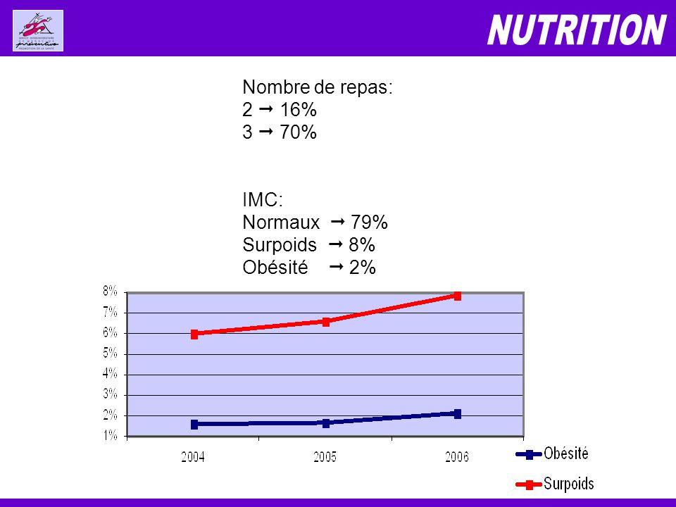 Nombre de repas: 2 16% 3 70% IMC: Normaux 79% Surpoids 8% Obésité 2%