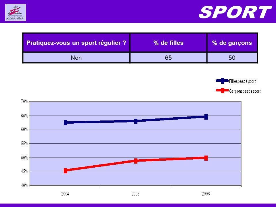 Pratiquez-vous un sport régulier ?% de filles% de garçons Non6550