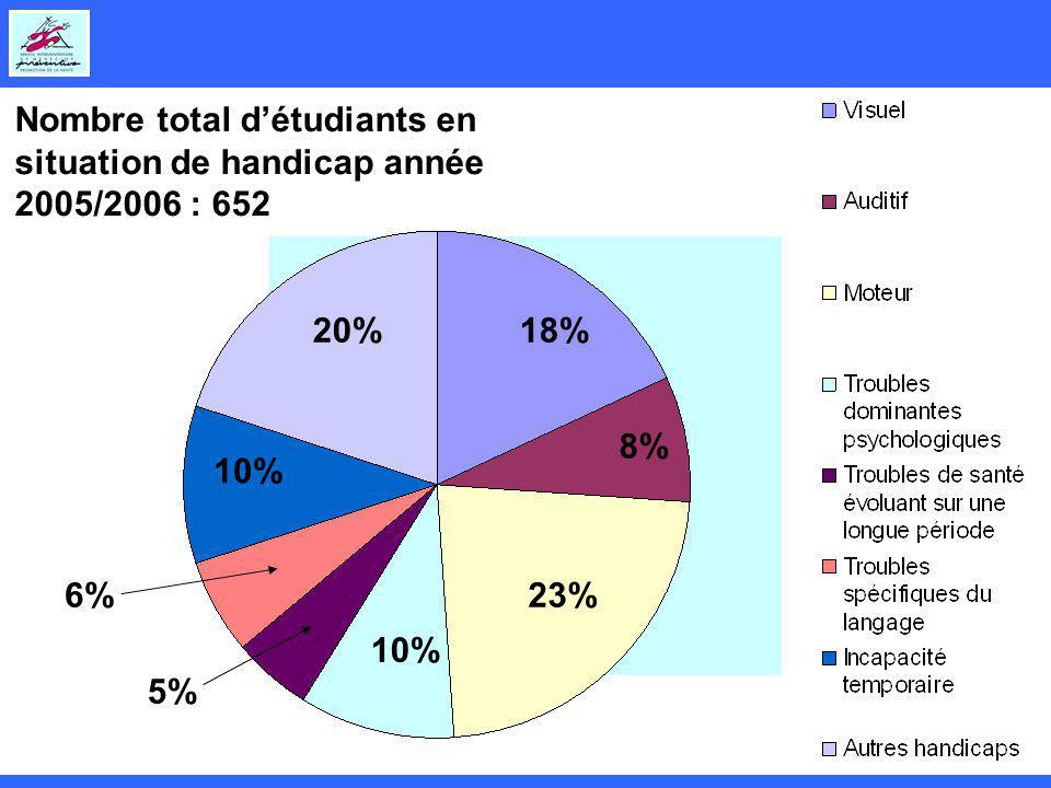 Nombre total détudiants en situation de handicap année 2005/2006 : 652 18% 8% 23% 10% 5% 6% 10% 20%