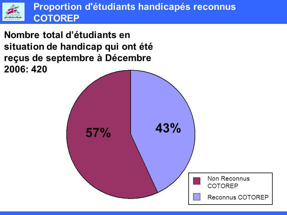 Proportion d étudiants handicapés reconnus COTOREP Reconnus COTOREP Nombre total détudiants en situation de handicap qui ont été reçus de septembre à Décembre 2006: 420 43% 57% Non Reconnus COTOREP