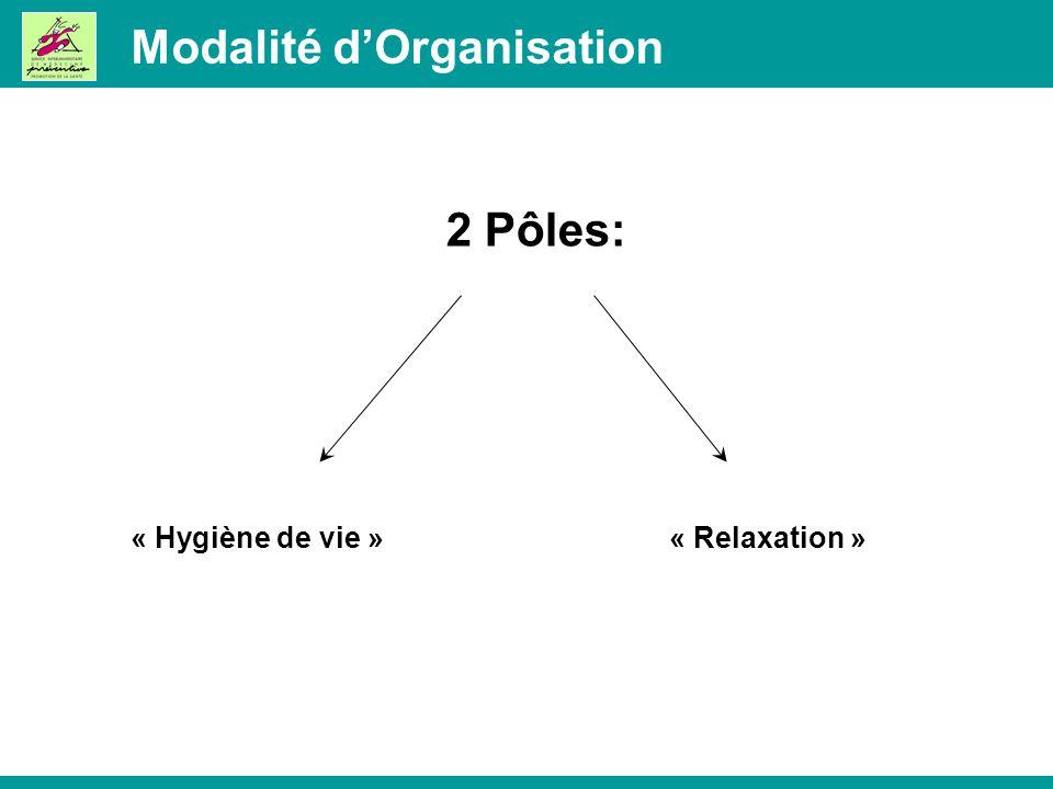Modalité dOrganisation 2 Pôles: « Hygiène de vie »« Relaxation »