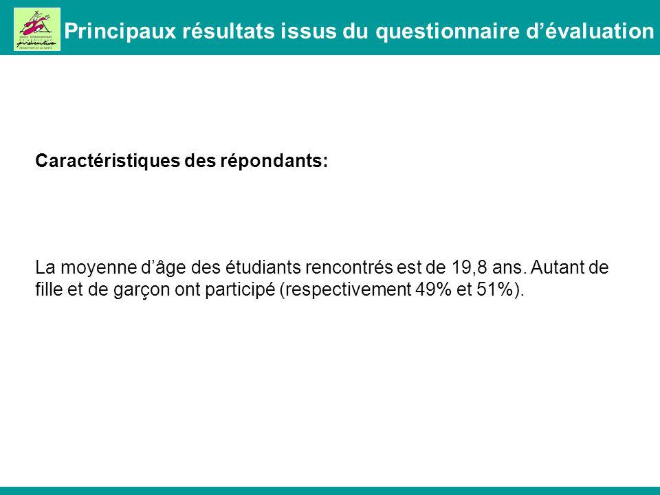 Principaux résultats issus du questionnaire dévaluation Caractéristiques des répondants: La moyenne dâge des étudiants rencontrés est de 19,8 ans.