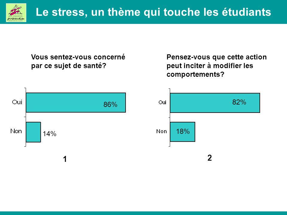 Le stress, un thème qui touche les étudiants 1 2 82% 18% 86% 14% Vous sentez-vous concerné par ce sujet de santé.