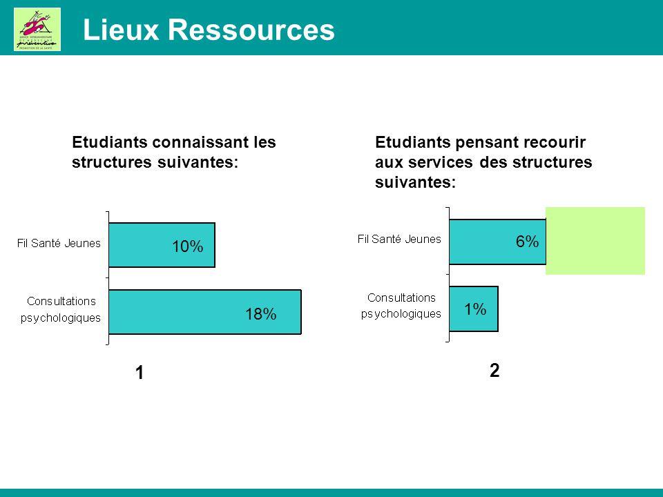 Lieux Ressources 1 2 6% 1% 18% 10% Etudiants connaissant les structures suivantes: Etudiants pensant recourir aux services des structures suivantes:
