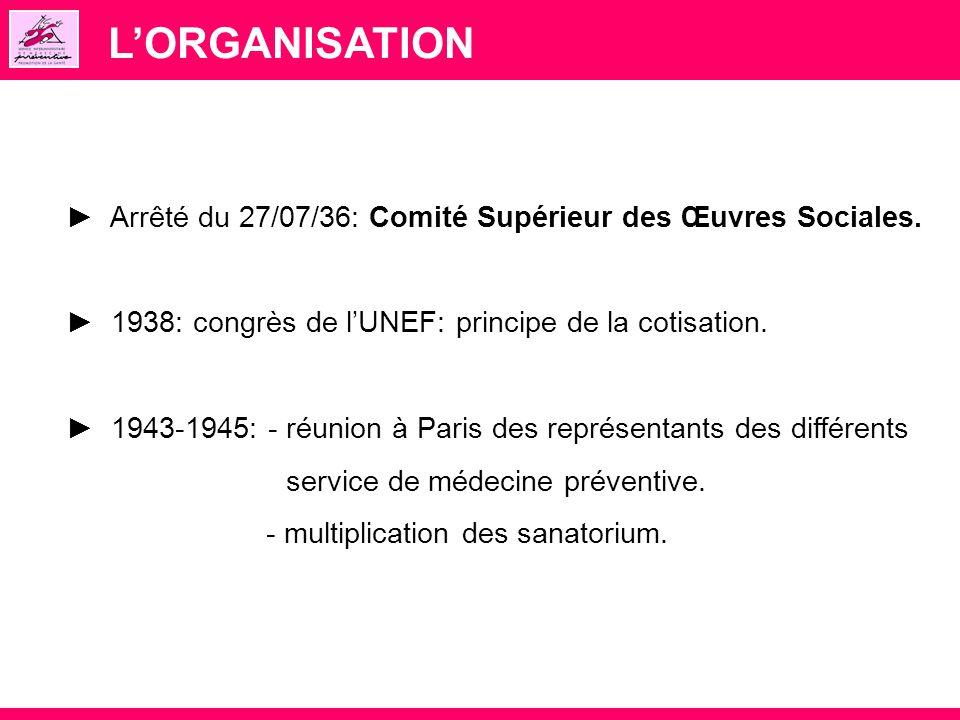 LORGANISATION Arrêté du 27/07/36: Comité Supérieur des Œuvres Sociales. 1938: congrès de lUNEF: principe de la cotisation. 1943-1945: - réunion à Pari